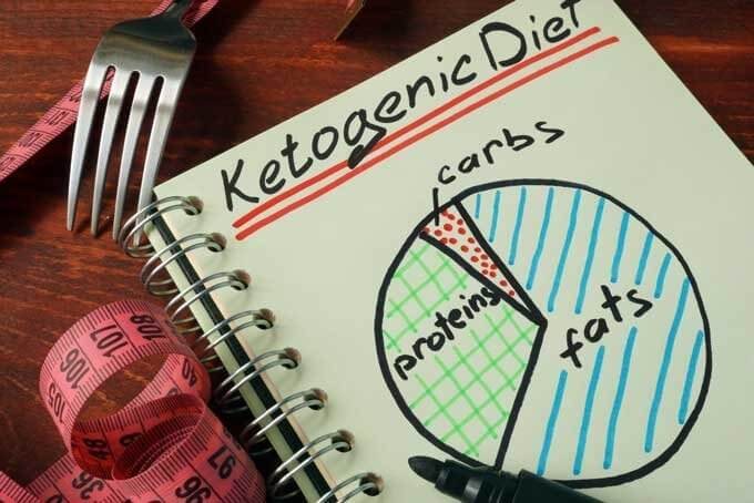 Ketogenic diet - carbs, fats, protein pie chart